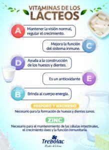 Vitaminas de los lácteos