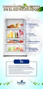 Adecuado almacenamiento de los lácteos en casa - infografía