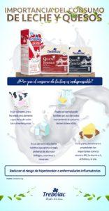 Importancia del consumo de Leche y Quesos
